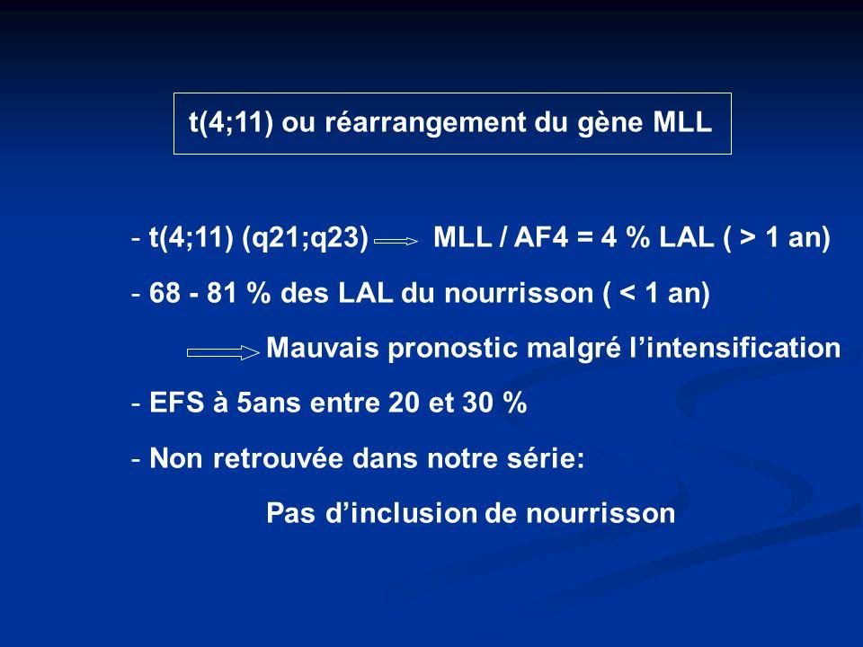 t(4;11) ou réarrangement du gène MLL