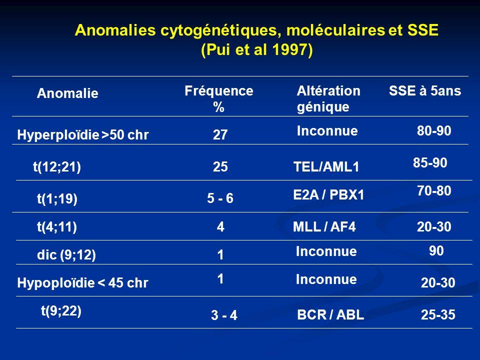 Anomalies cytogénétiques, moléculaires et SSE