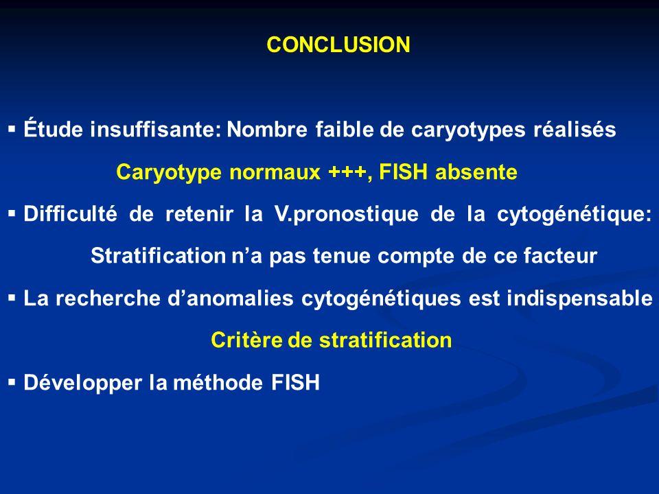 CONCLUSION Étude insuffisante: Nombre faible de caryotypes réalisés. Caryotype normaux +++, FISH absente.