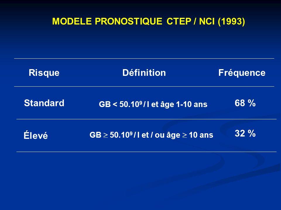 MODELE PRONOSTIQUE CTEP / NCI (1993)