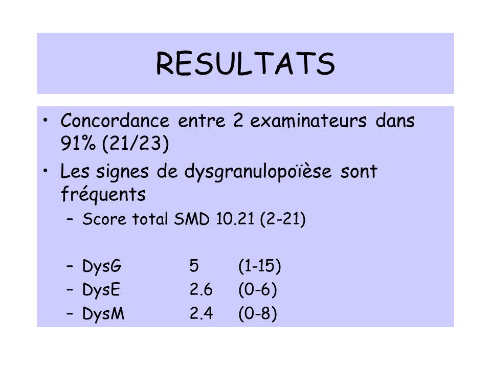 RESULTATS Concordance entre 2 examinateurs dans 91% (21/23)