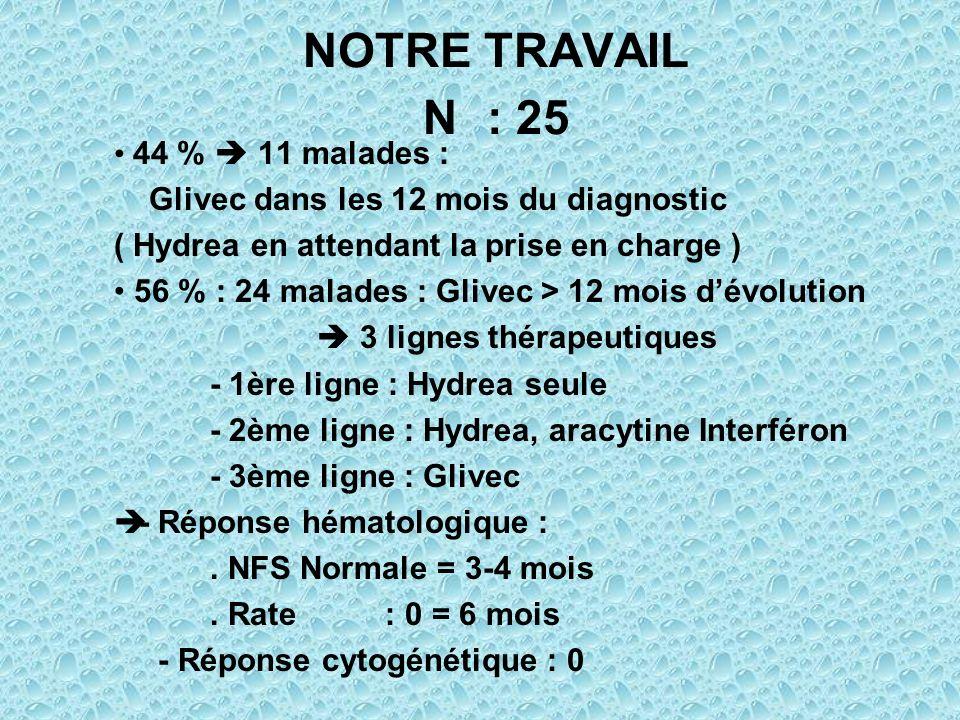 NOTRE TRAVAIL N : 25 44 %  11 malades :