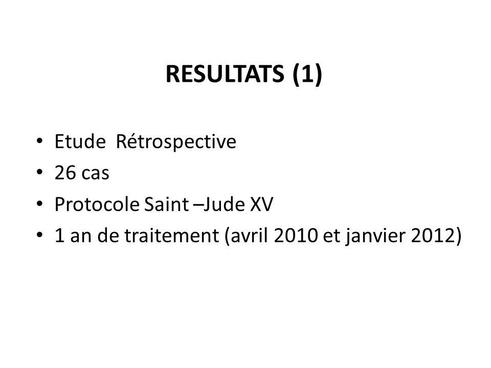 RESULTATS (1) Etude Rétrospective 26 cas Protocole Saint –Jude XV