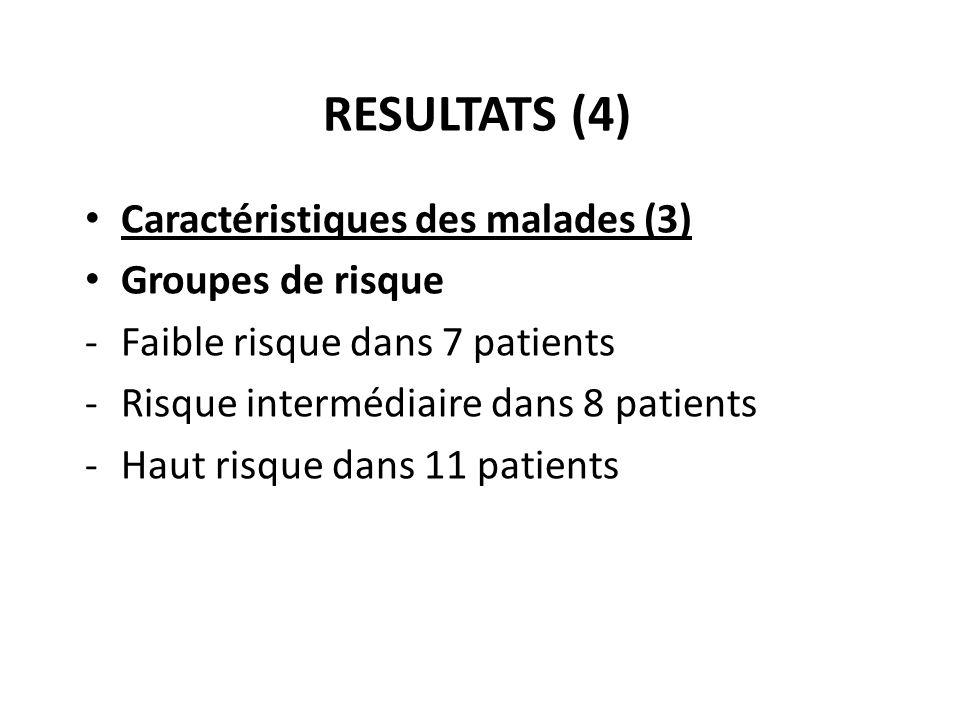 RESULTATS (4) Caractéristiques des malades (3) Groupes de risque