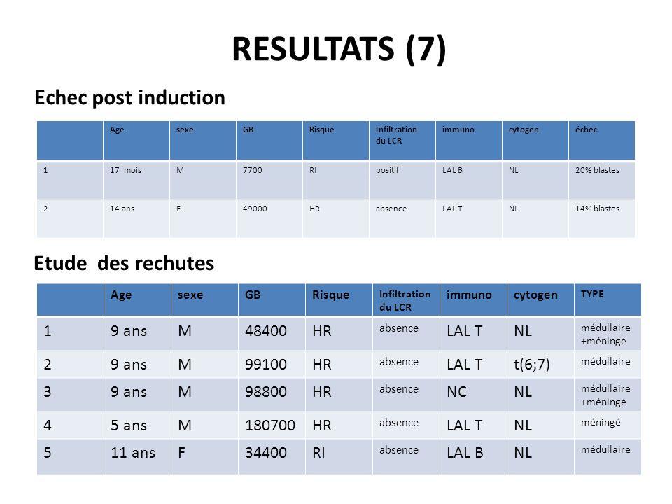 RESULTATS (7) Echec post induction Etude des rechutes 1 9 ans M 48400