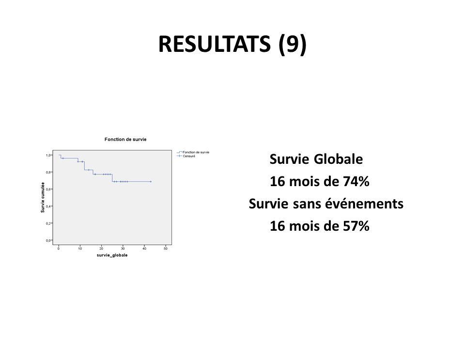 RESULTATS (9) Survie Globale 16 mois de 74% Survie sans événements