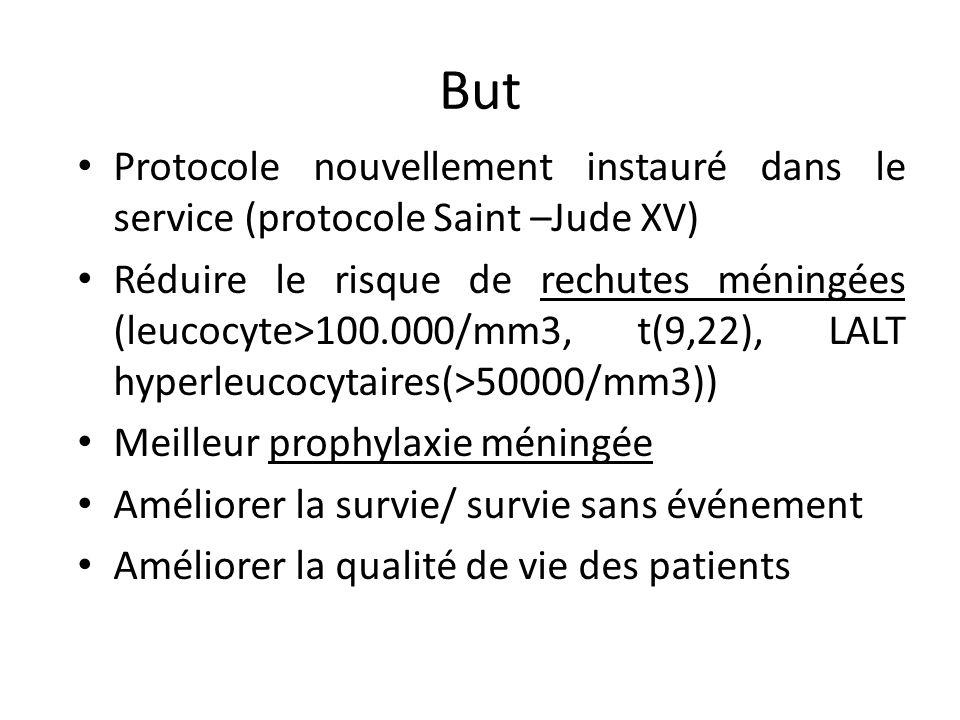 ButProtocole nouvellement instauré dans le service (protocole Saint –Jude XV)