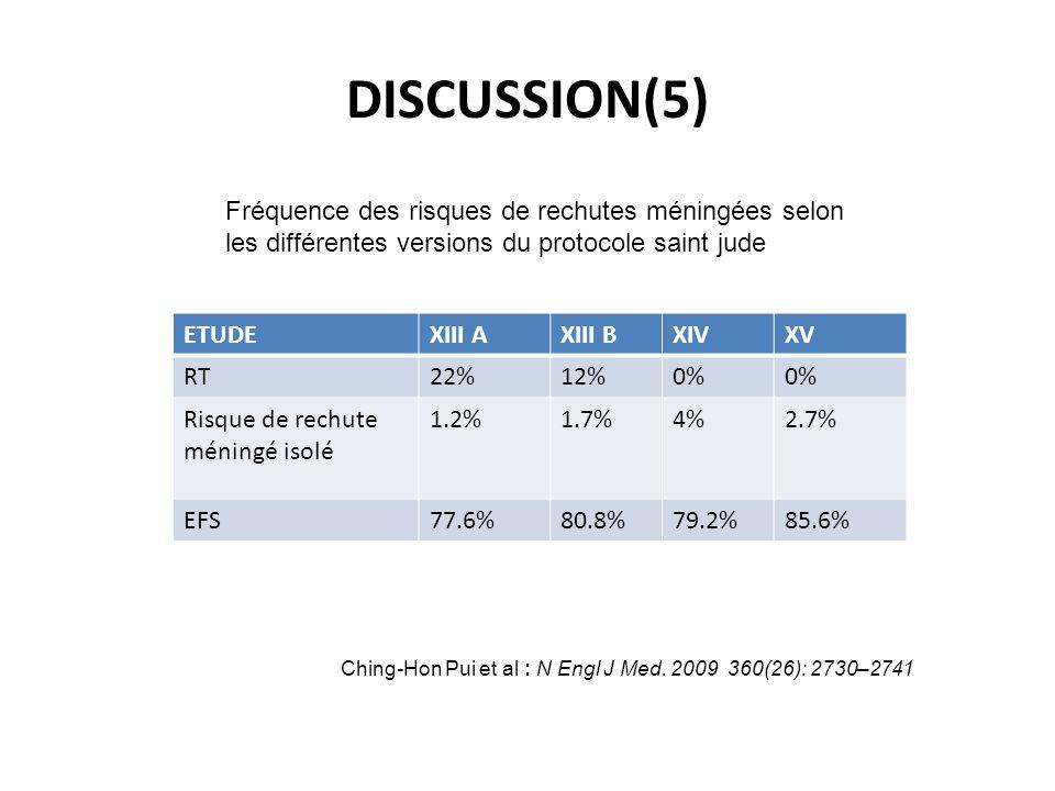 DISCUSSION(5) Fréquence des risques de rechutes méningées selon
