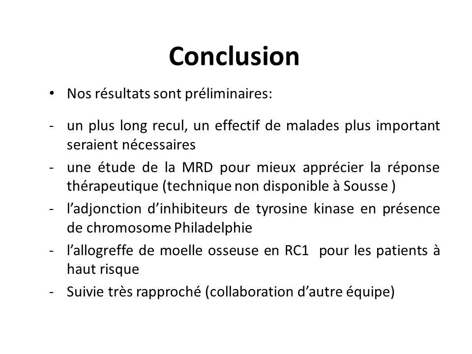 Conclusion Nos résultats sont préliminaires: