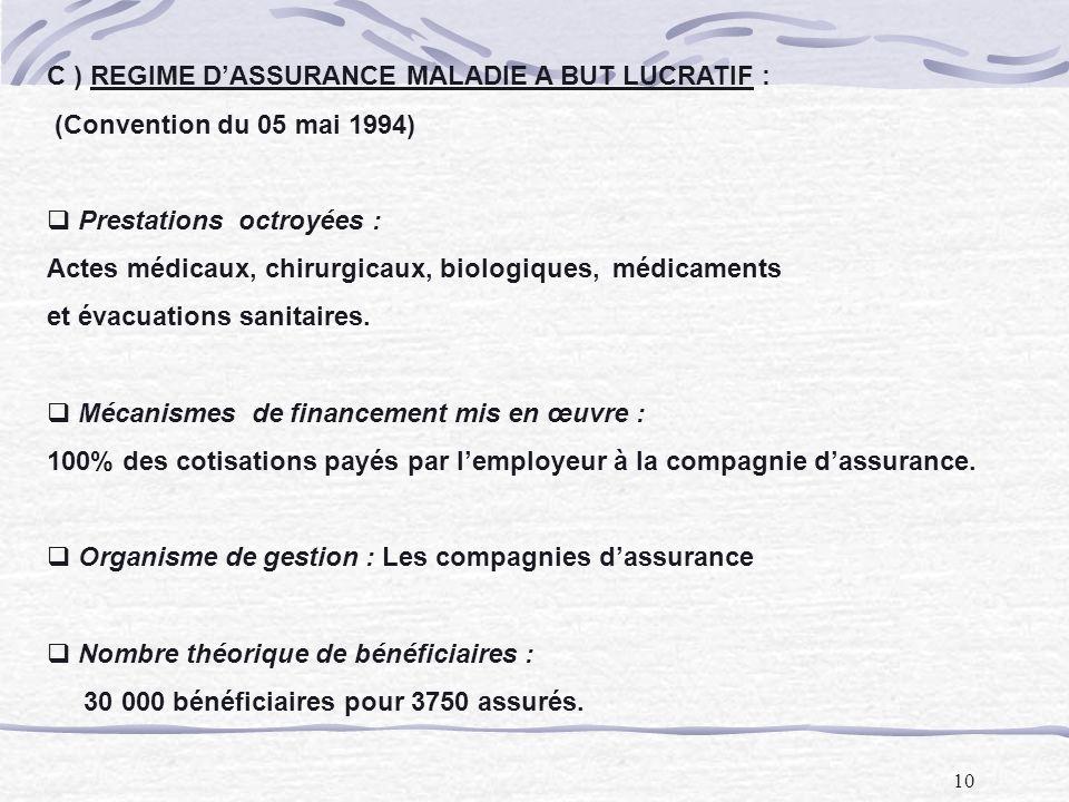 C ) REGIME D'ASSURANCE MALADIE A BUT LUCRATIF :