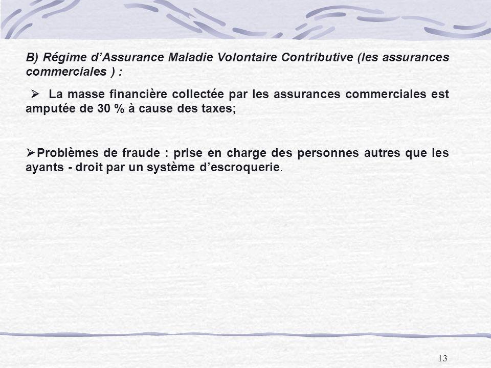 B) Régime d'Assurance Maladie Volontaire Contributive (les assurances commerciales ) :