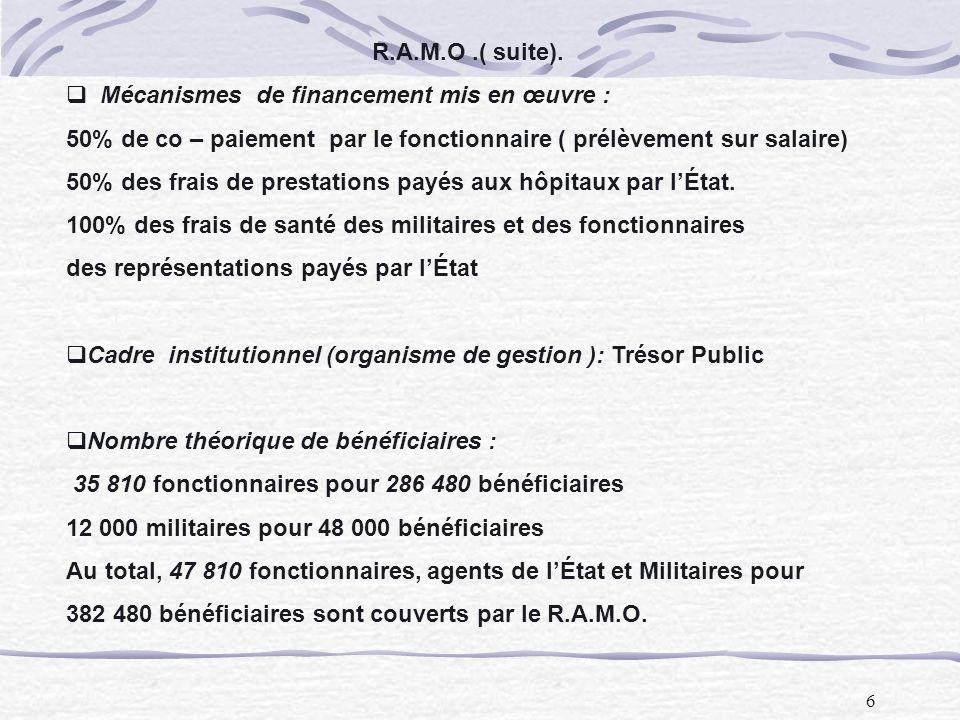 R.A.M.O .( suite). Mécanismes de financement mis en œuvre : 50% de co – paiement par le fonctionnaire ( prélèvement sur salaire)