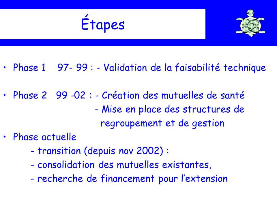 Étapes Phase 1 97- 99 : - Validation de la faisabilité technique