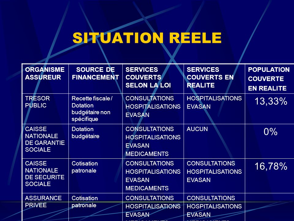 SITUATION REELE 13,33% 0% 16,78% ORGANISME ASSUREUR