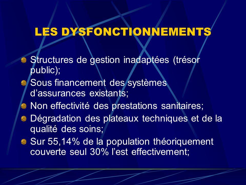 LES DYSFONCTIONNEMENTS