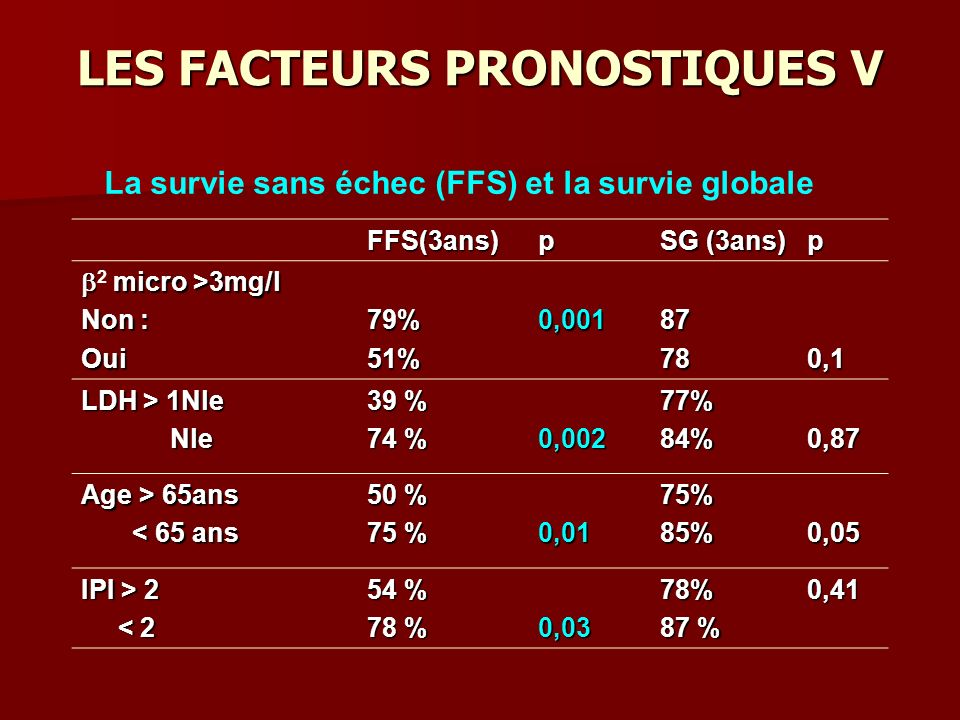 LES FACTEURS PRONOSTIQUES V