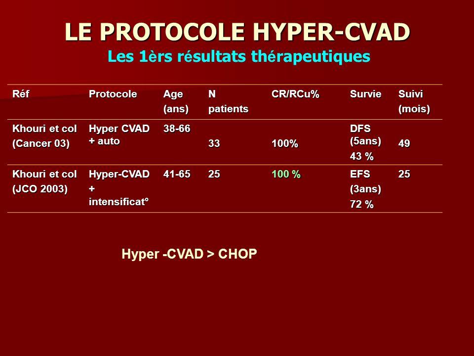 LE PROTOCOLE HYPER-CVAD