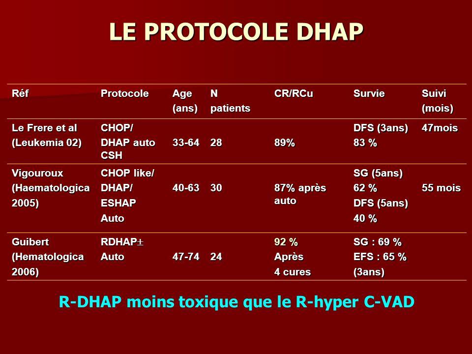 LE PROTOCOLE DHAP R-DHAP moins toxique que le R-hyper C-VAD Réf