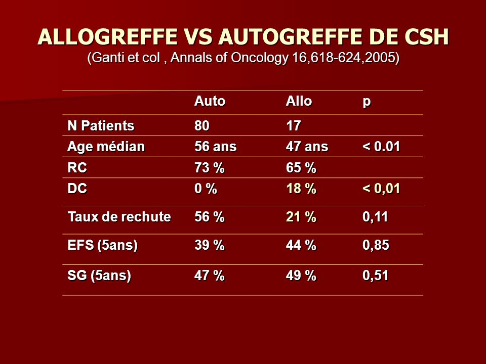 ALLOGREFFE VS AUTOGREFFE DE CSH (Ganti et col , Annals of Oncology 16,618-624,2005)