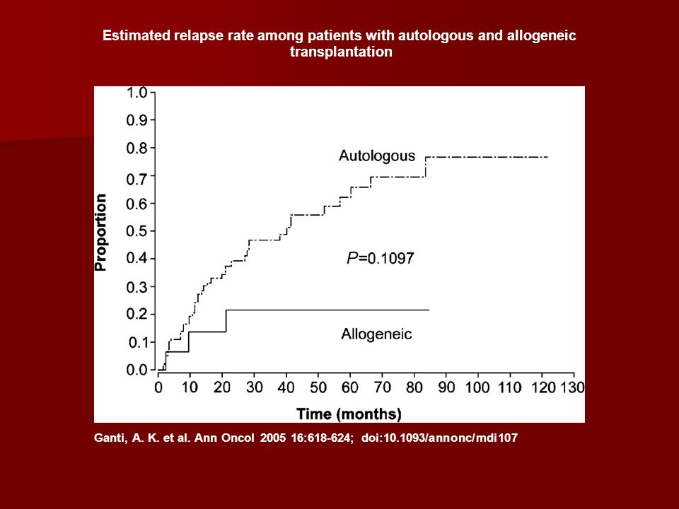 Estimated relapse rate among patients with autologous and allogeneic