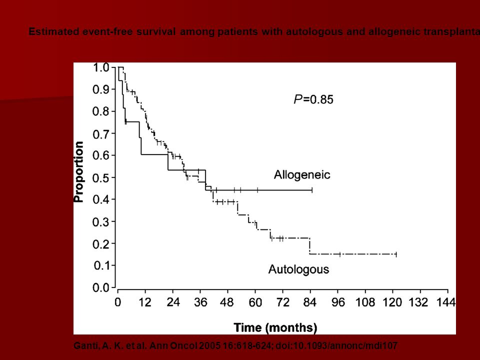 Estimated event-free survival among patients with autologous and allogeneic transplantation