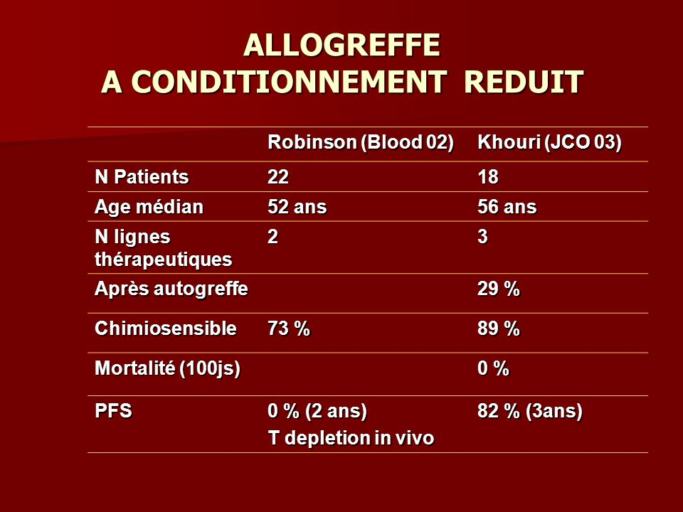 ALLOGREFFE A CONDITIONNEMENT REDUIT