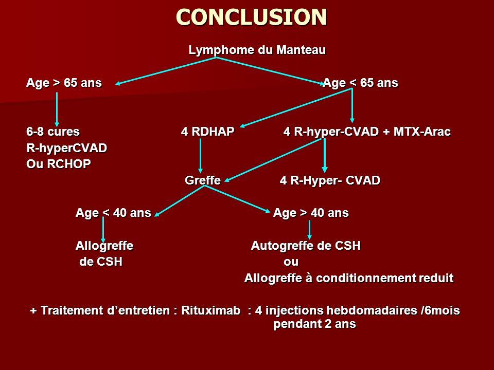 CONCLUSION Lymphome du Manteau Age > 65 ans Age < 65 ans