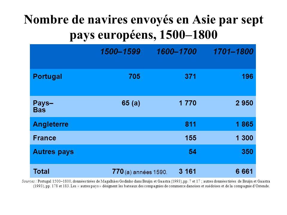 Nombre de navires envoyés en Asie par sept pays européens, 1500–1800