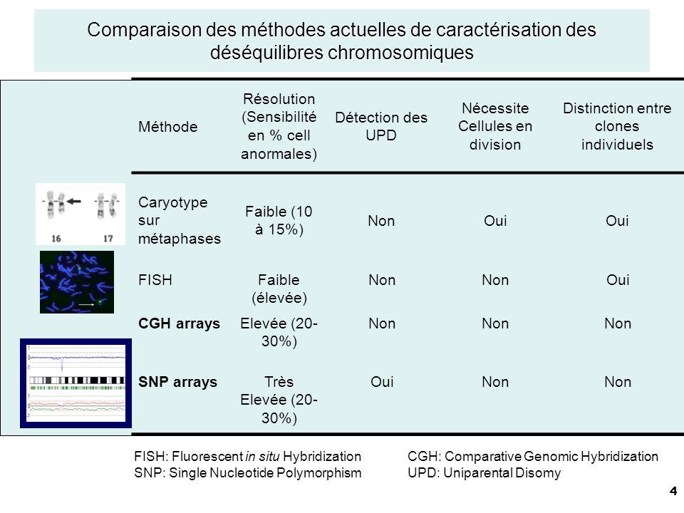 Comparaison des méthodes actuelles de caractérisation des déséquilibres chromosomiques
