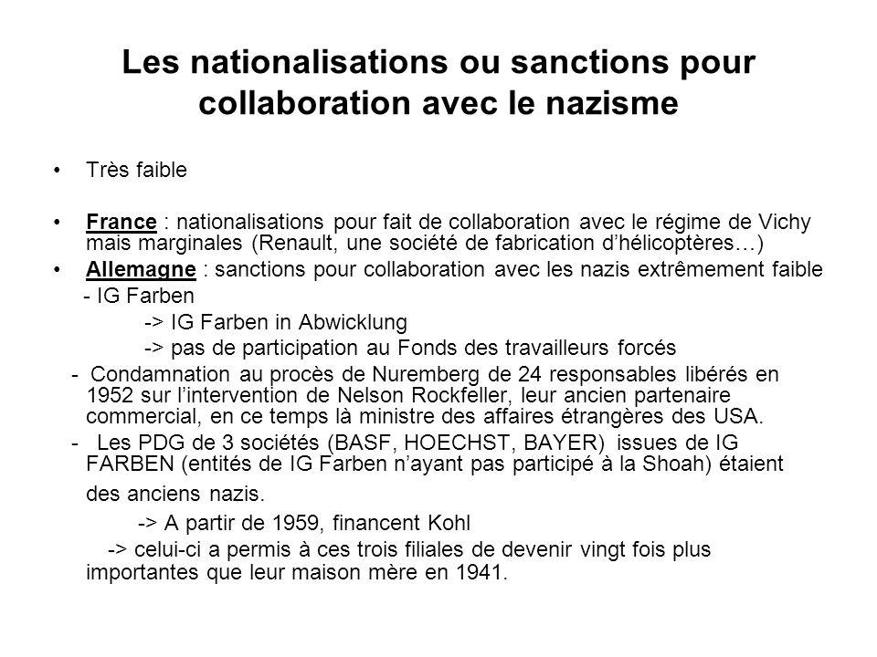 Les nationalisations ou sanctions pour collaboration avec le nazisme