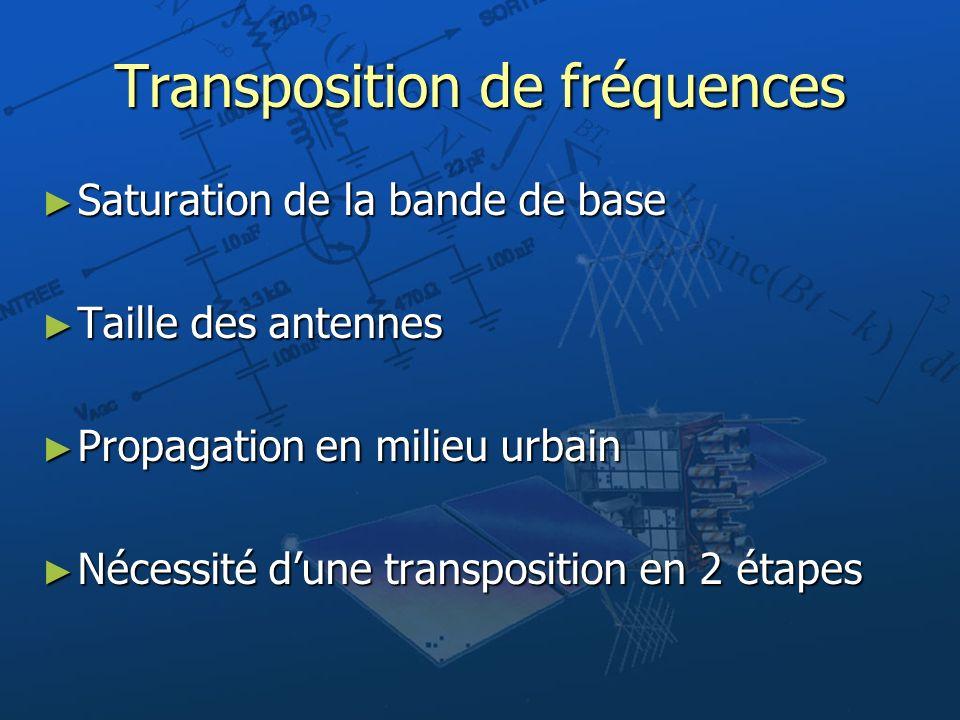 Transposition de fréquences