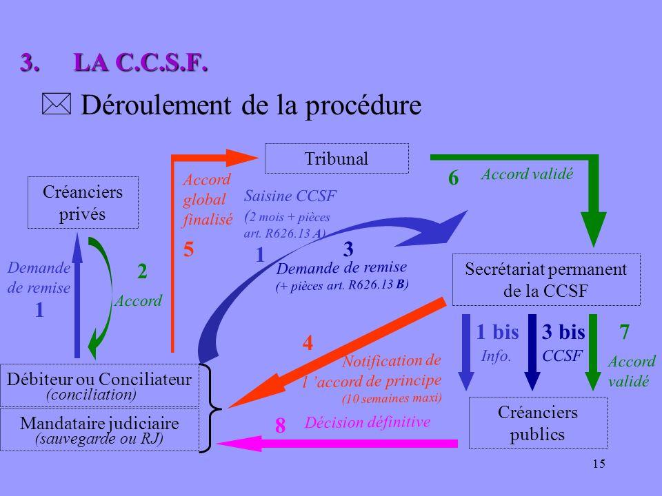 Déroulement de la procédure