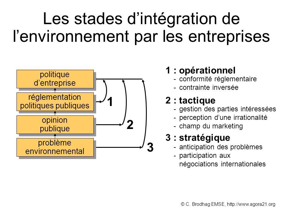 Les stades d'intégration de l'environnement par les entreprises
