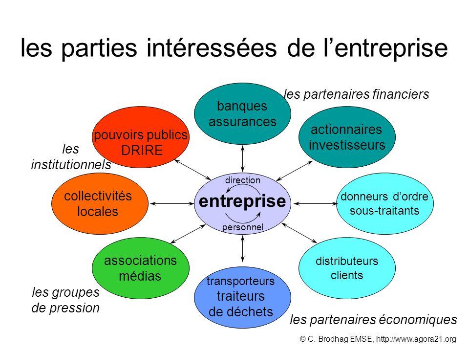 les parties intéressées de l'entreprise
