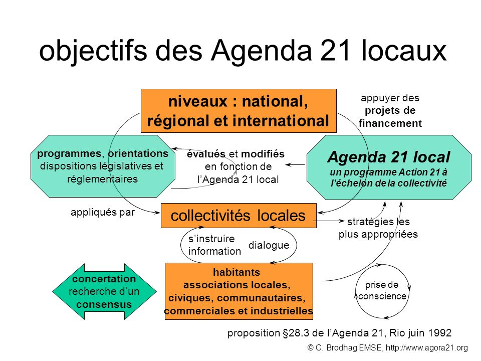 objectifs des Agenda 21 locaux