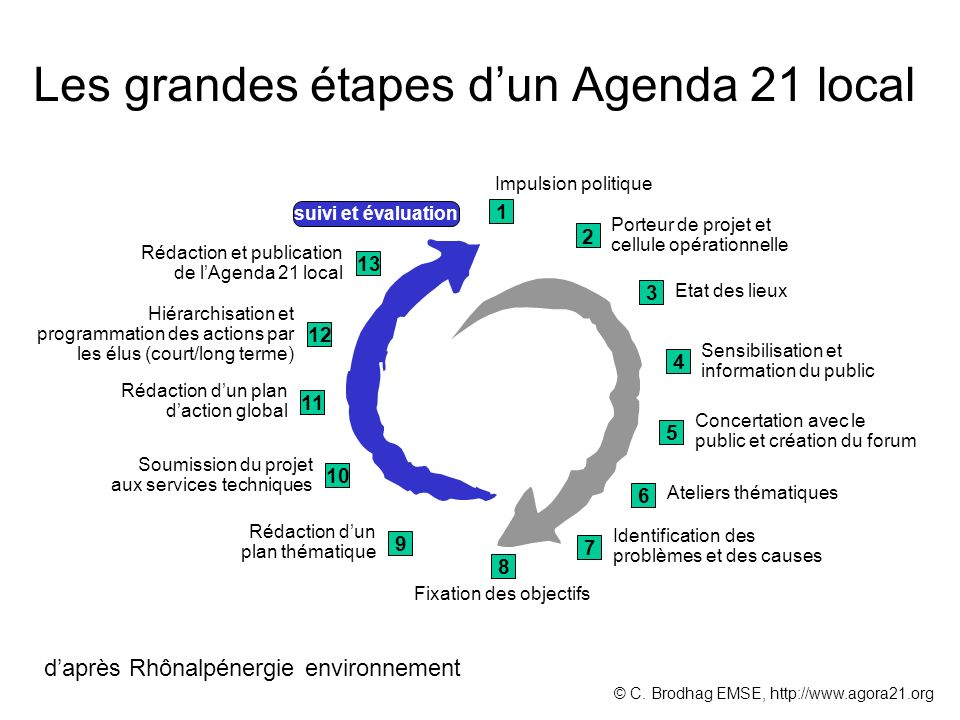 Les grandes étapes d'un Agenda 21 local