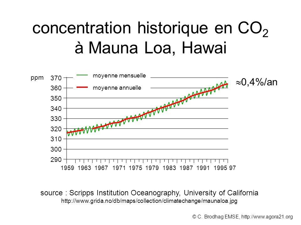 concentration historique en CO2 à Mauna Loa, Hawai