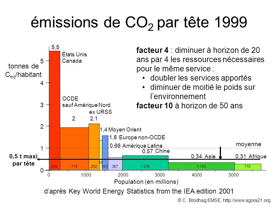 émissions de CO2 par tête 1999