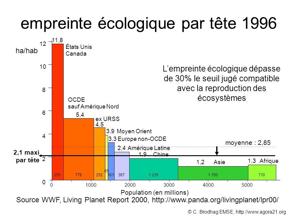 empreinte écologique par tête 1996