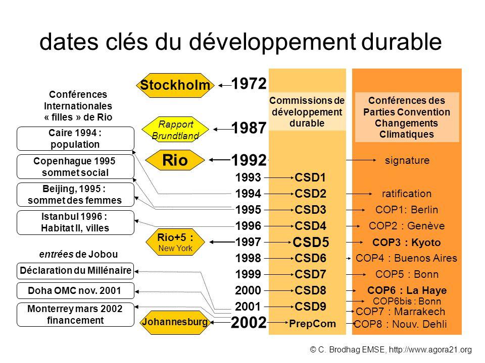 dates clés du développement durable