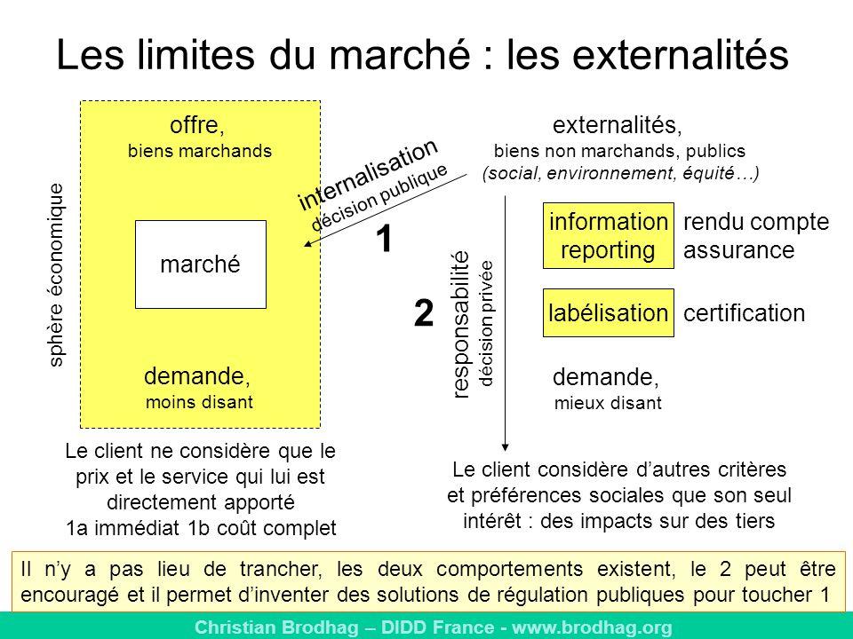 Les limites du marché : les externalités
