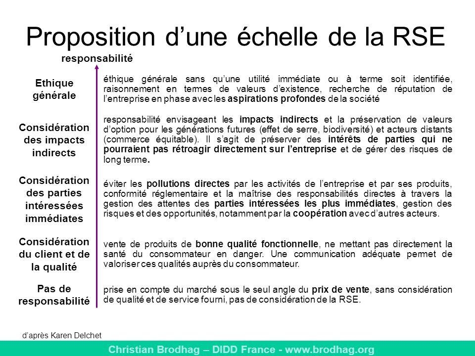 Proposition d'une échelle de la RSE