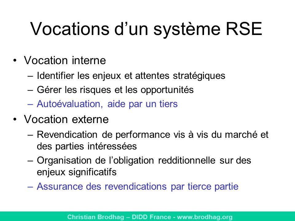 Vocations d'un système RSE
