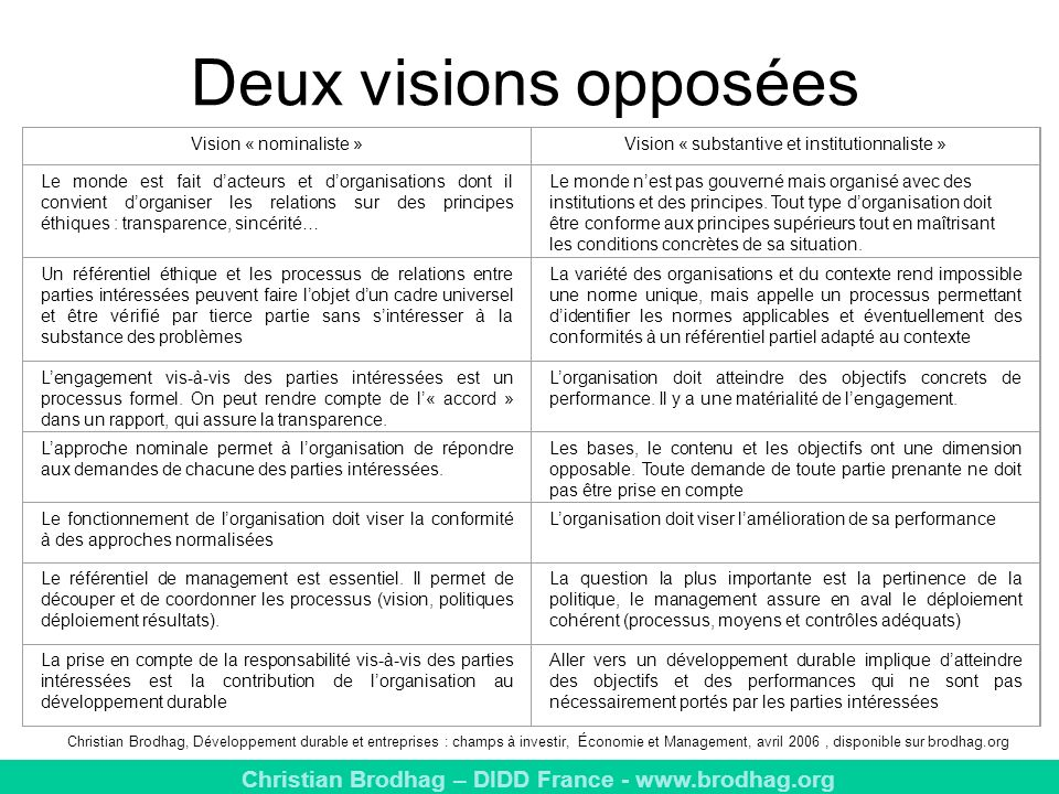 Vision « substantive et institutionnaliste »