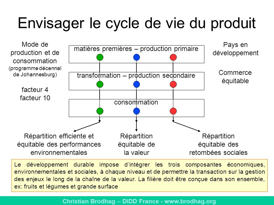 Envisager le cycle de vie du produit