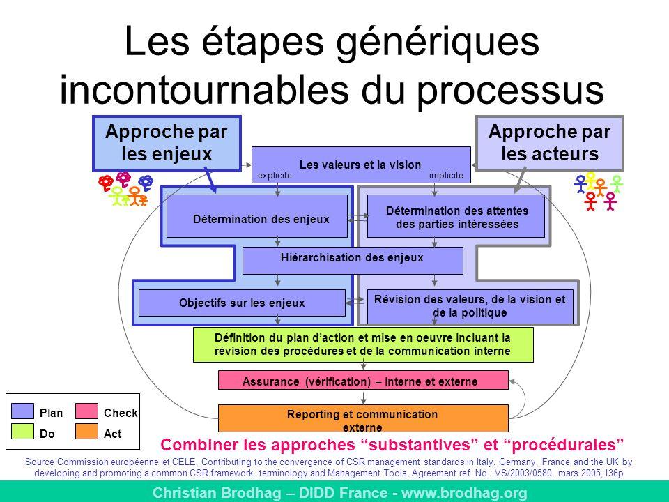 Les étapes génériques incontournables du processus