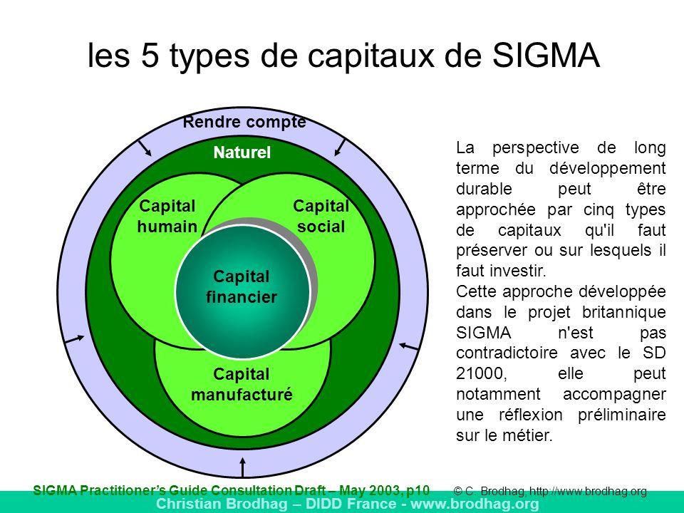 les 5 types de capitaux de SIGMA