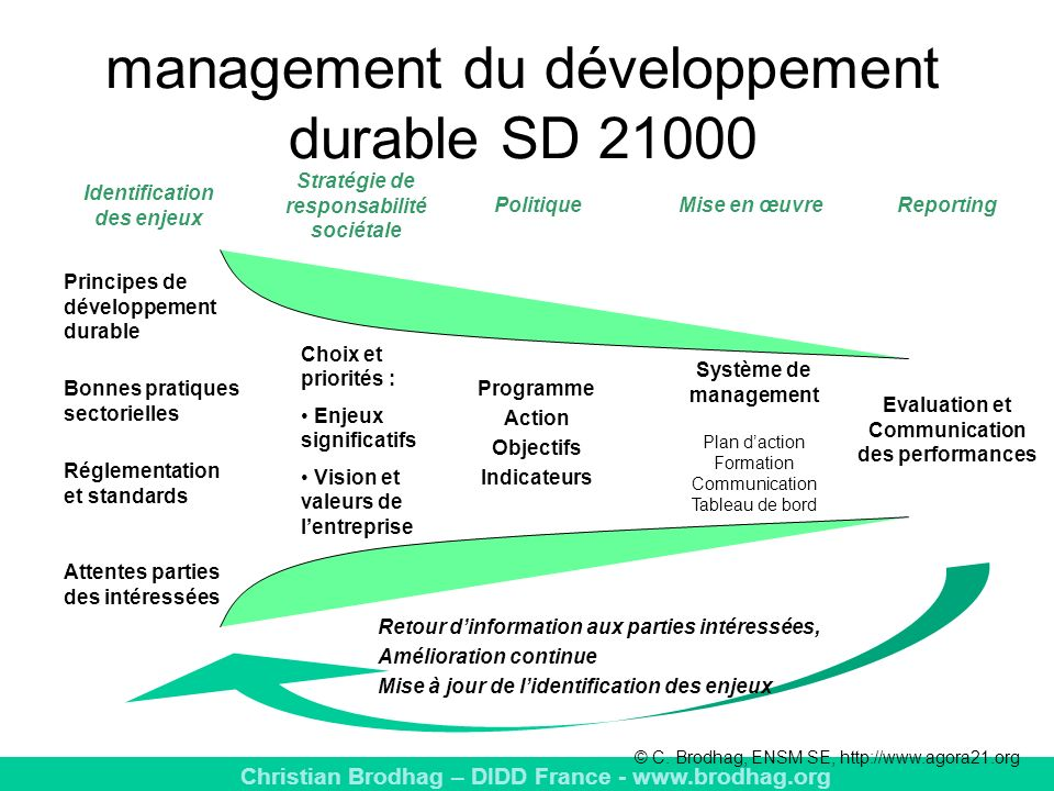 management du développement durable SD 21000