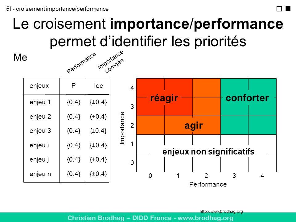 Le croisement importance/performance permet d'identifier les priorités