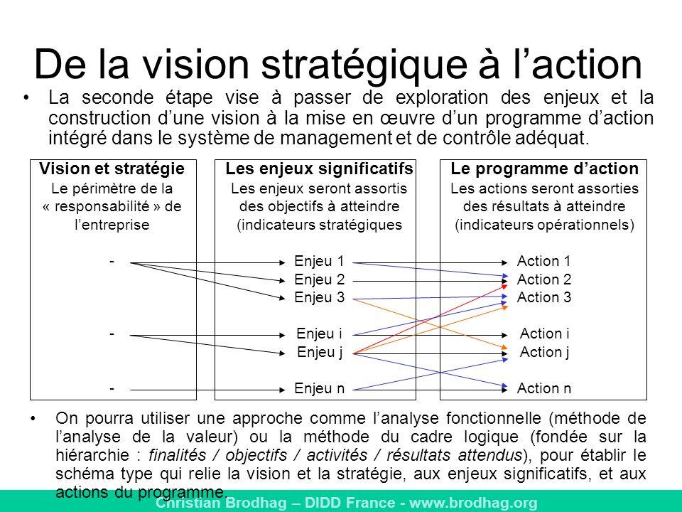 De la vision stratégique à l'action